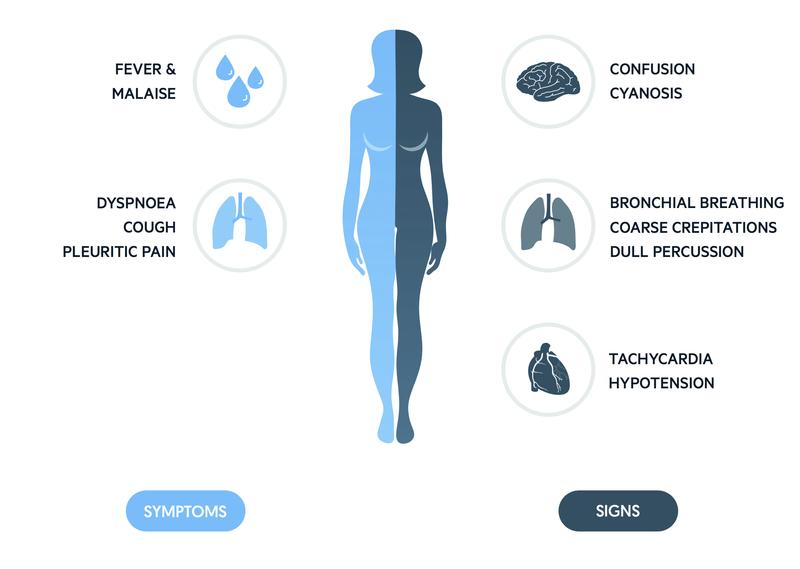 Pulsenotes | Pneumonia notes