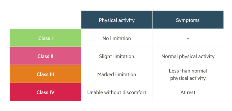 NYHA classification