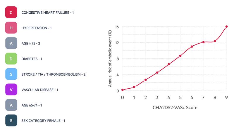 CHA2DS2-VASc score