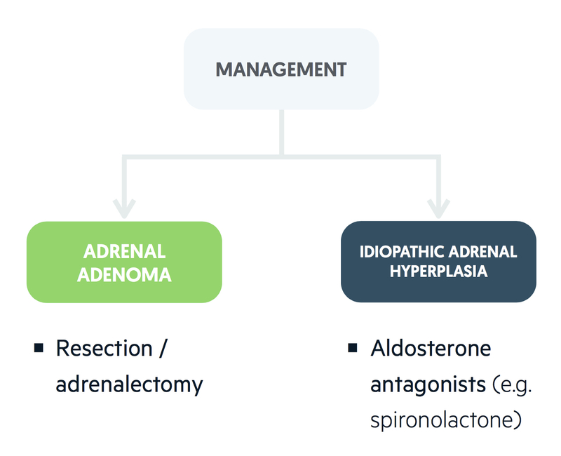 Management of primary aldosteronism