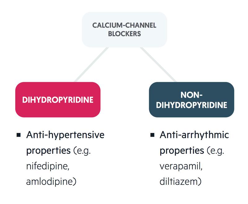 Pulsenotes Antihypertensives Notes