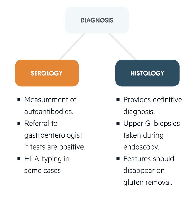 Diagnosis of coeliac disease