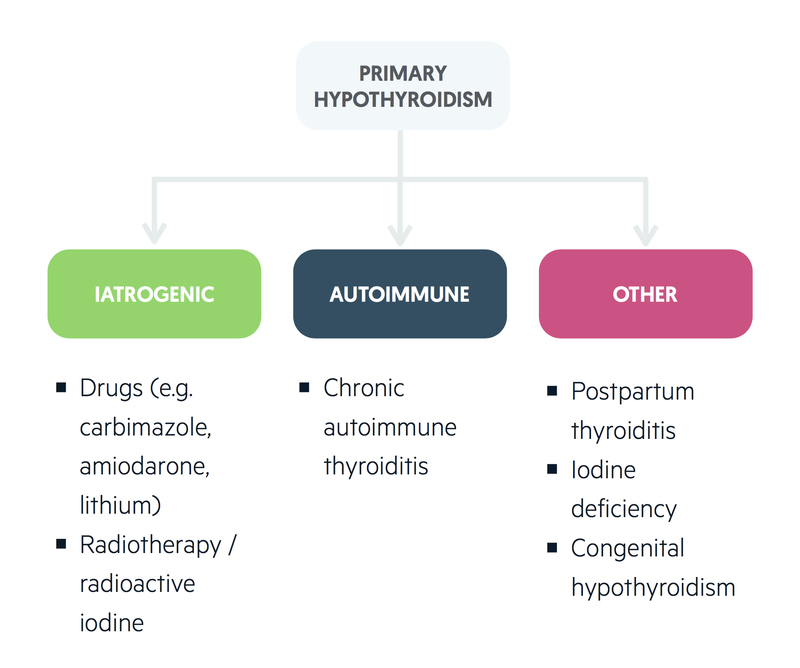 Primary hypothyroidism