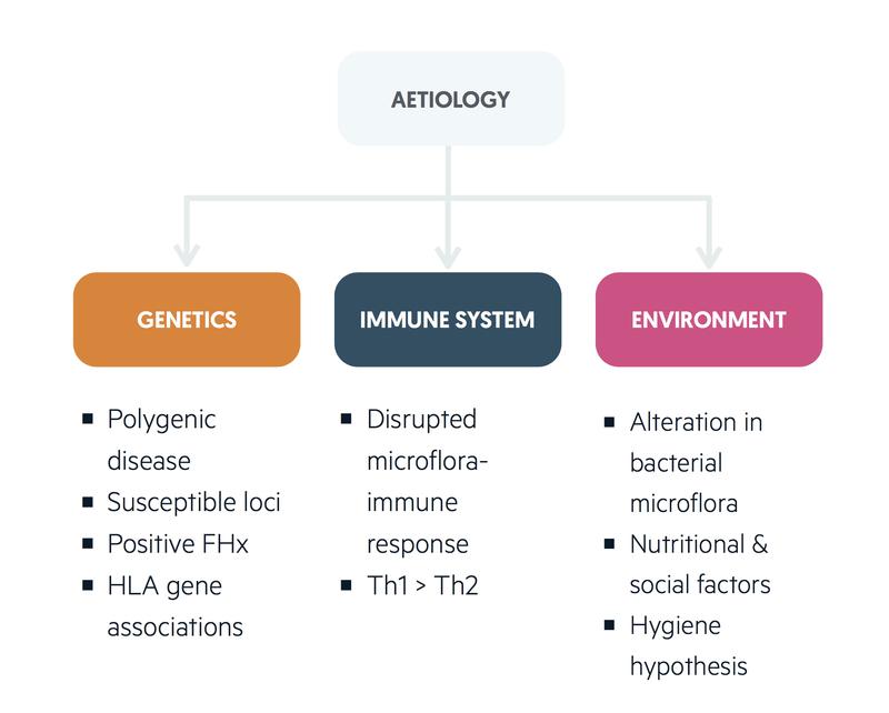 Aetiology of Crohns