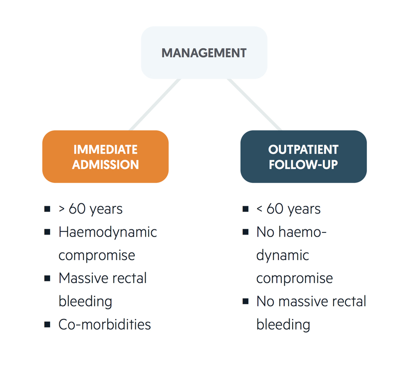 Management of LGIB