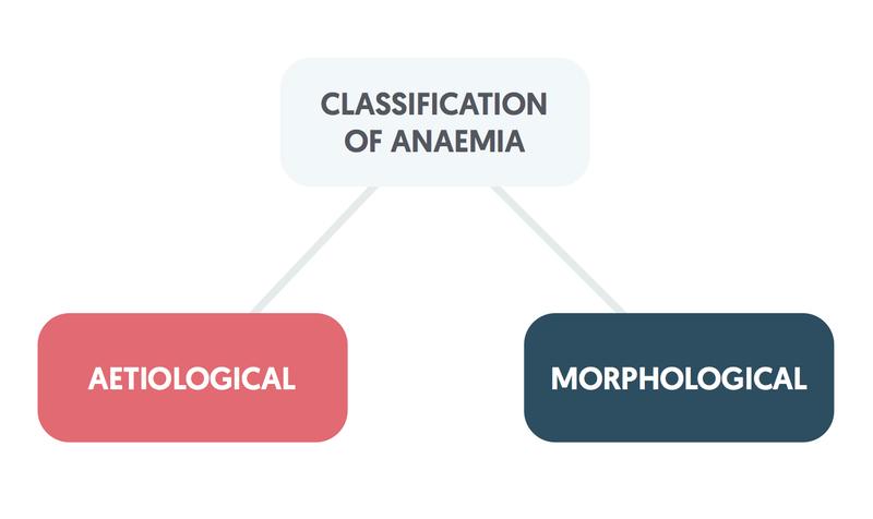 Classification of anaemia