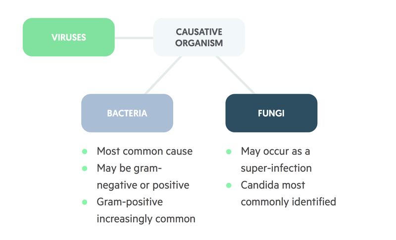 causes of neutropenic sepsis