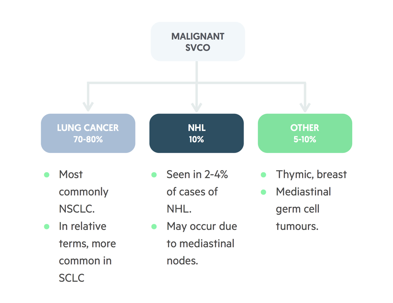 Aetiology of SVCO