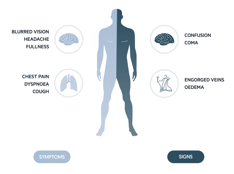 Clinical features of SVCO