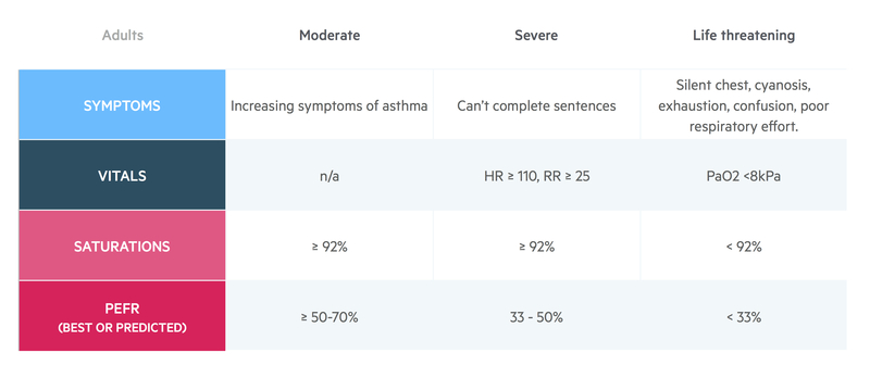 Acute asthma adults