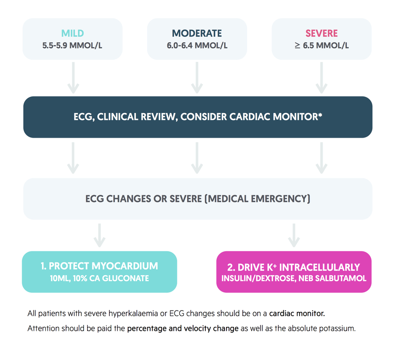 Management of hyperkalaemia