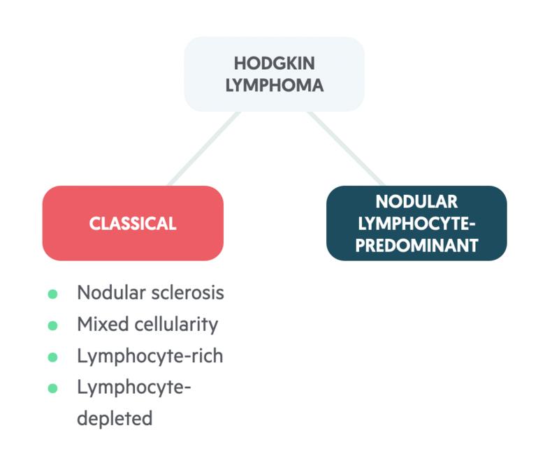 Types of Hodgkin lymphoma