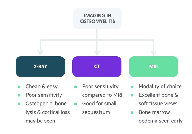 Imaging in osteomyelitis