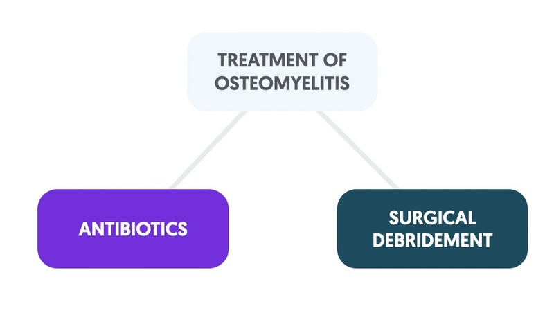 Treatment of osteomyelitis