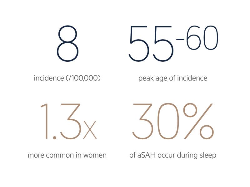 SAH statistics