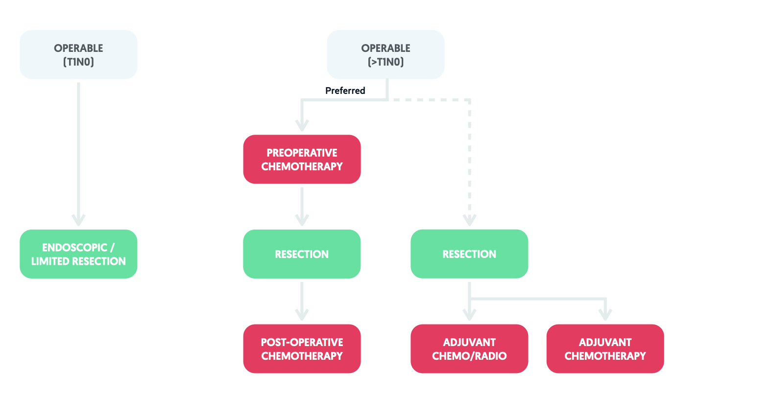 Treatment algorithm based on the European Society of Medical Oncology (ESMO) for gastric cancer (operable)