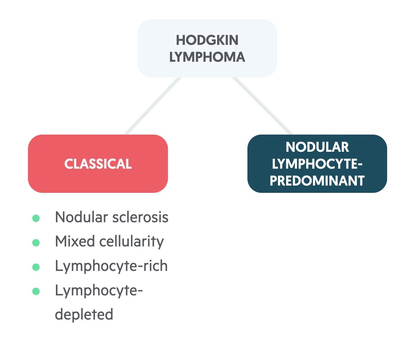 Types of Hodgkins Lymphoma