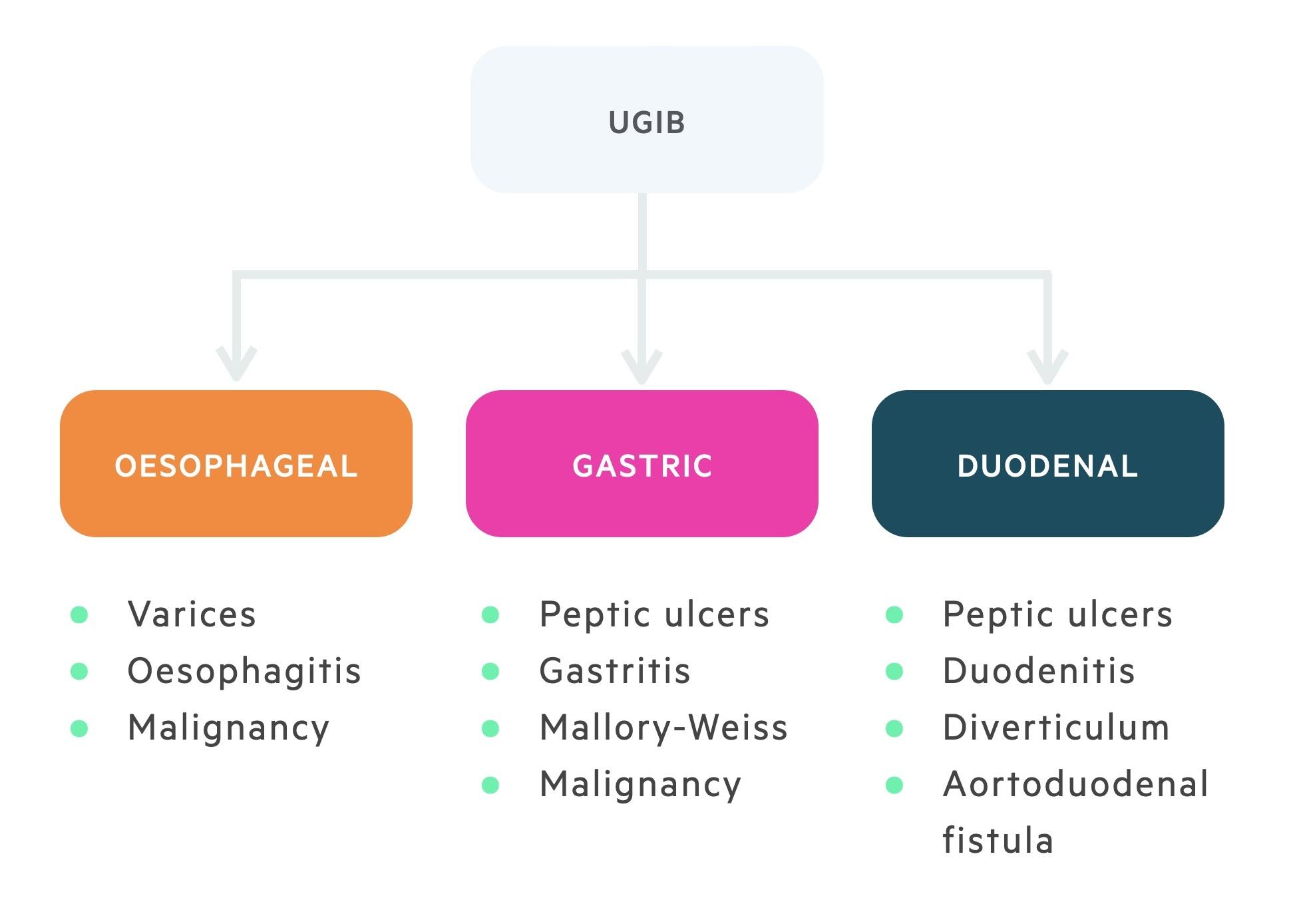 Causes of UGIB