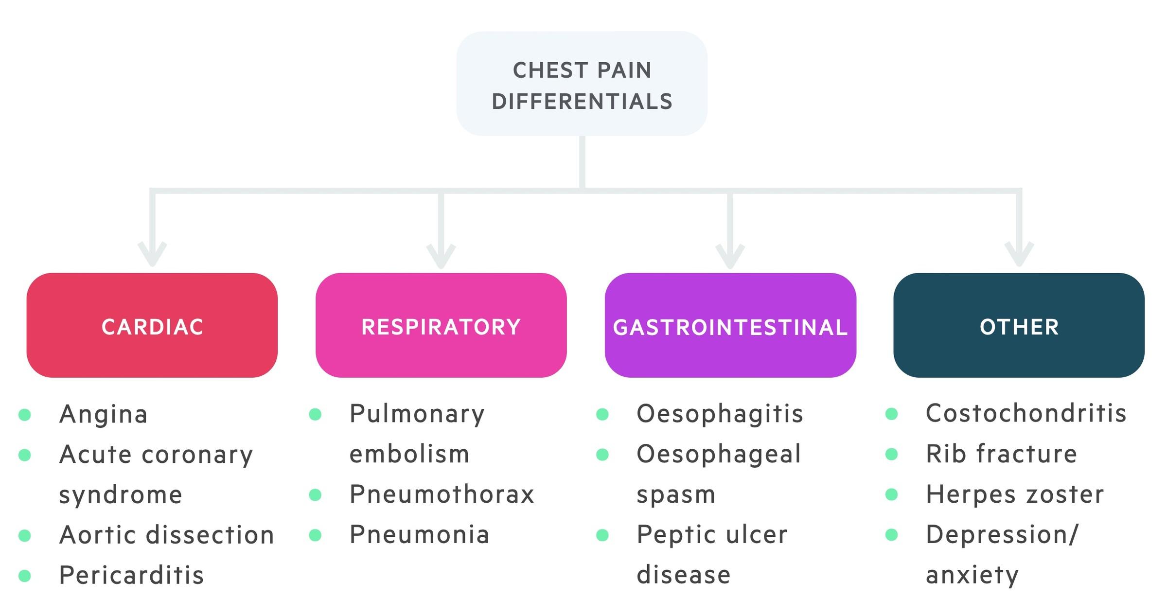 Chest pain differentials