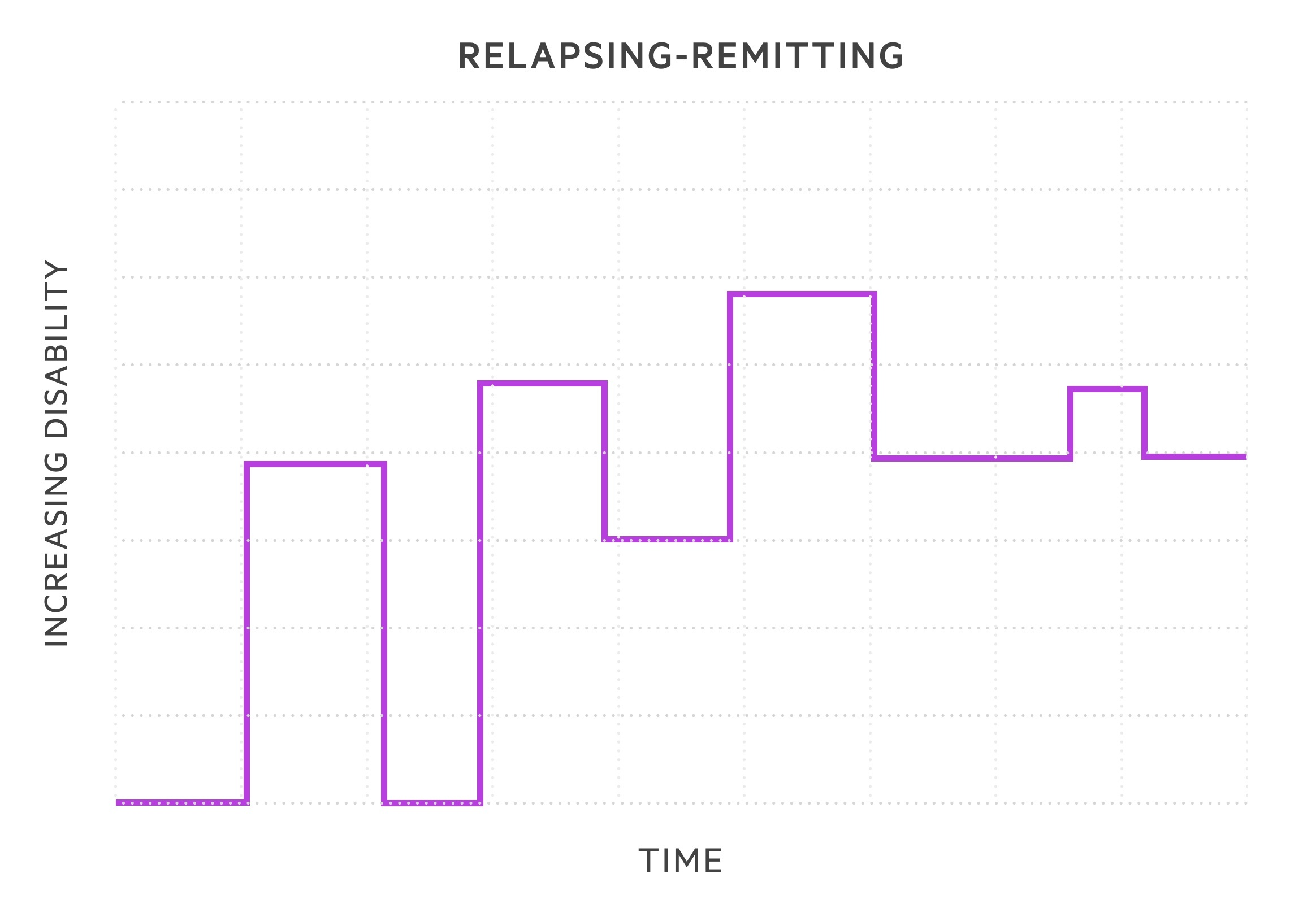 Relapsing remissing MS