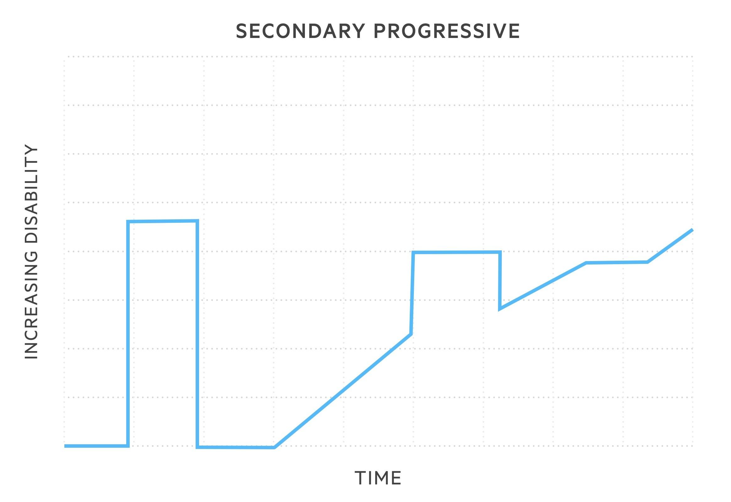 Secondary progressive MS
