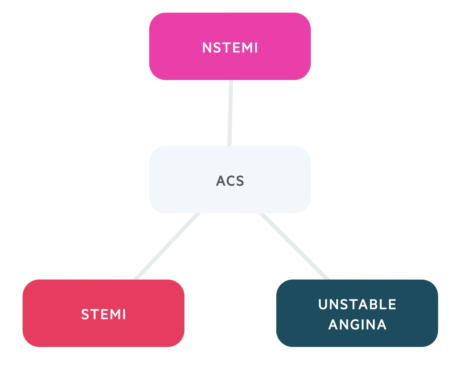 Types of ACS