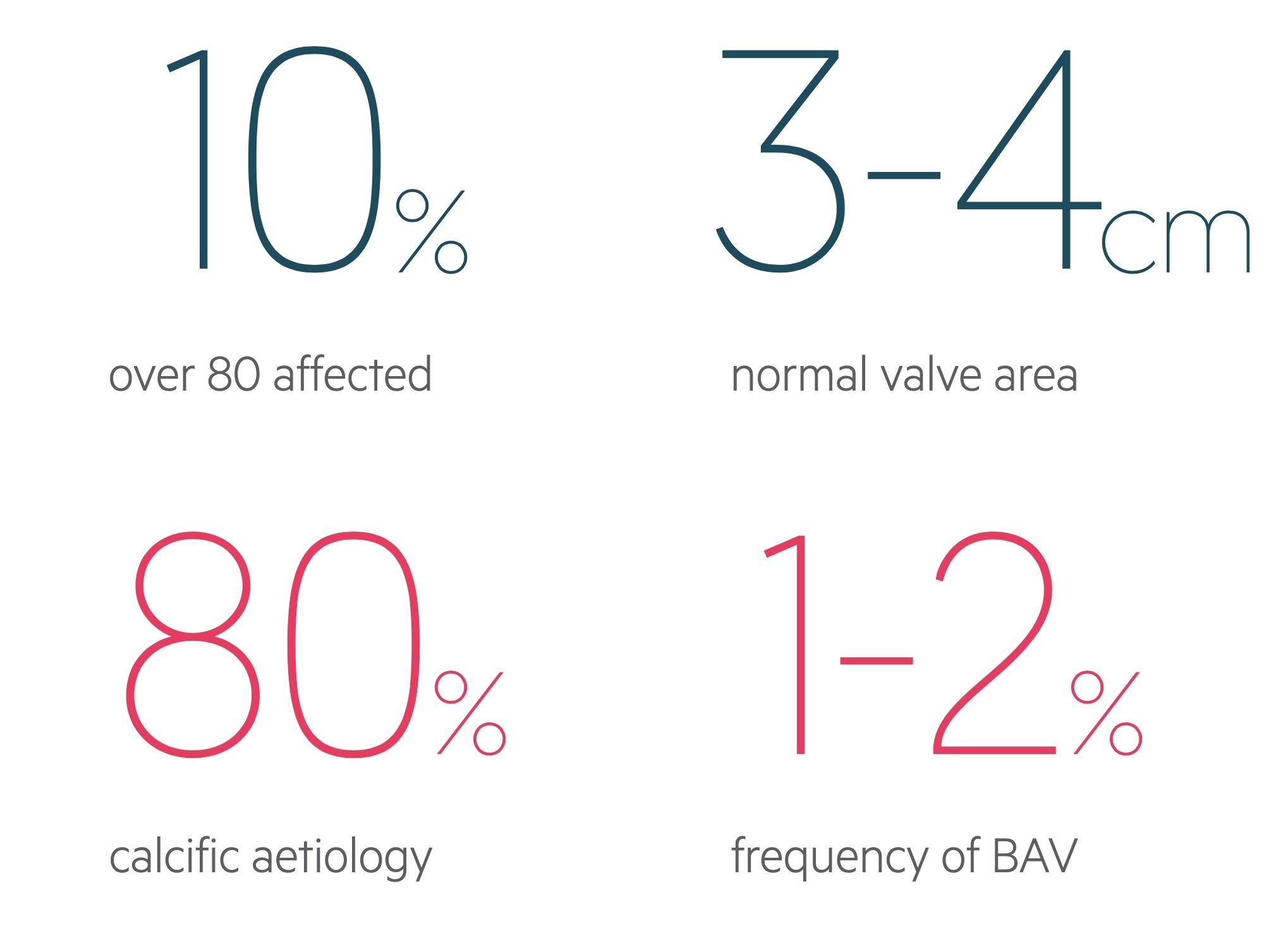Aortic stenosis statistics