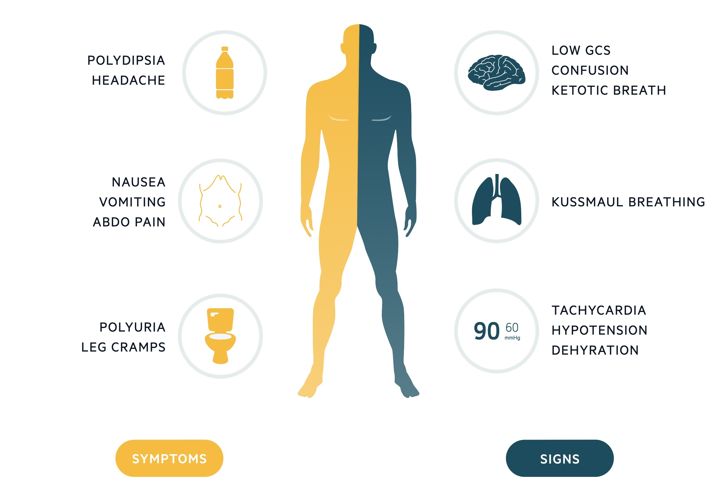 Clinical features of DKA