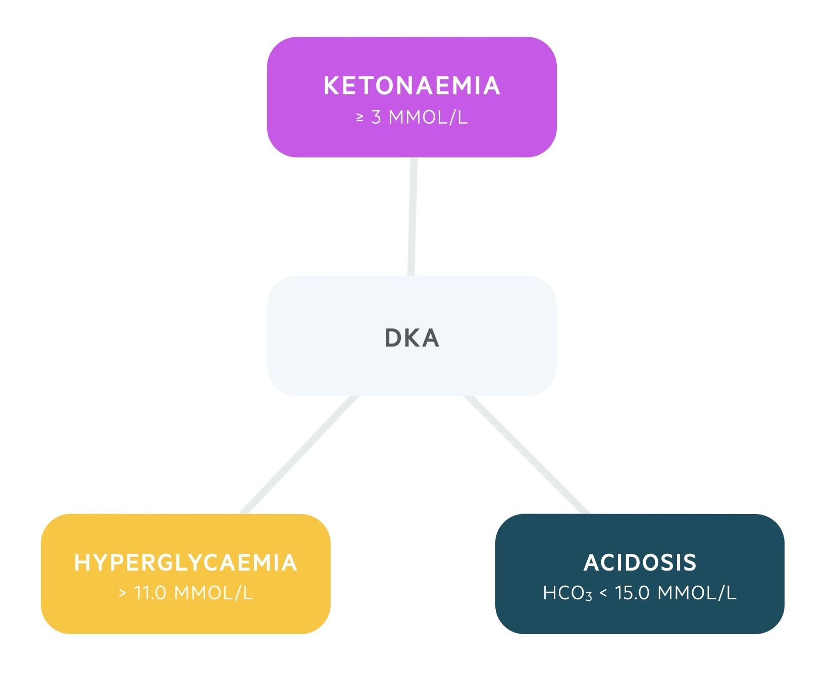 Triad of DKA