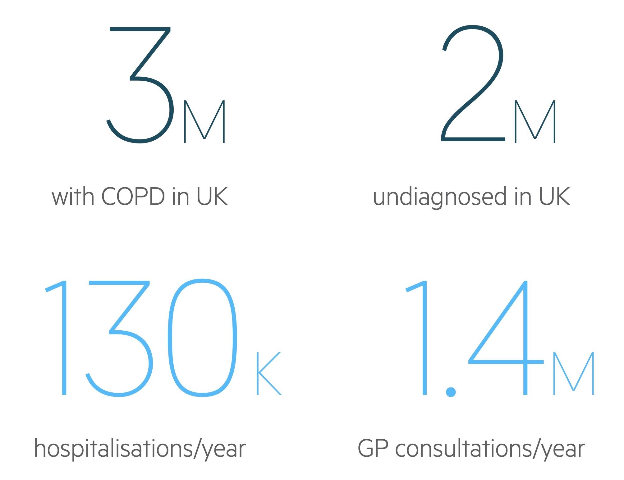 COPD statistics