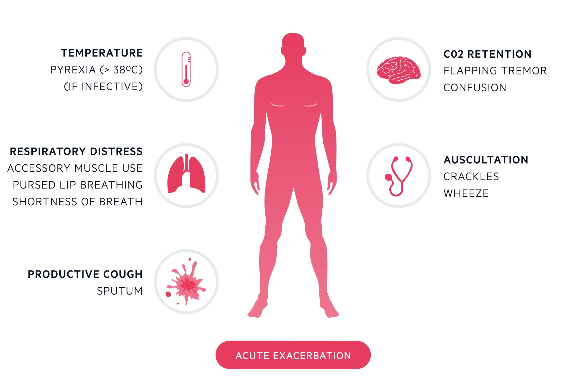 Clinical features of exacerbation of COPD