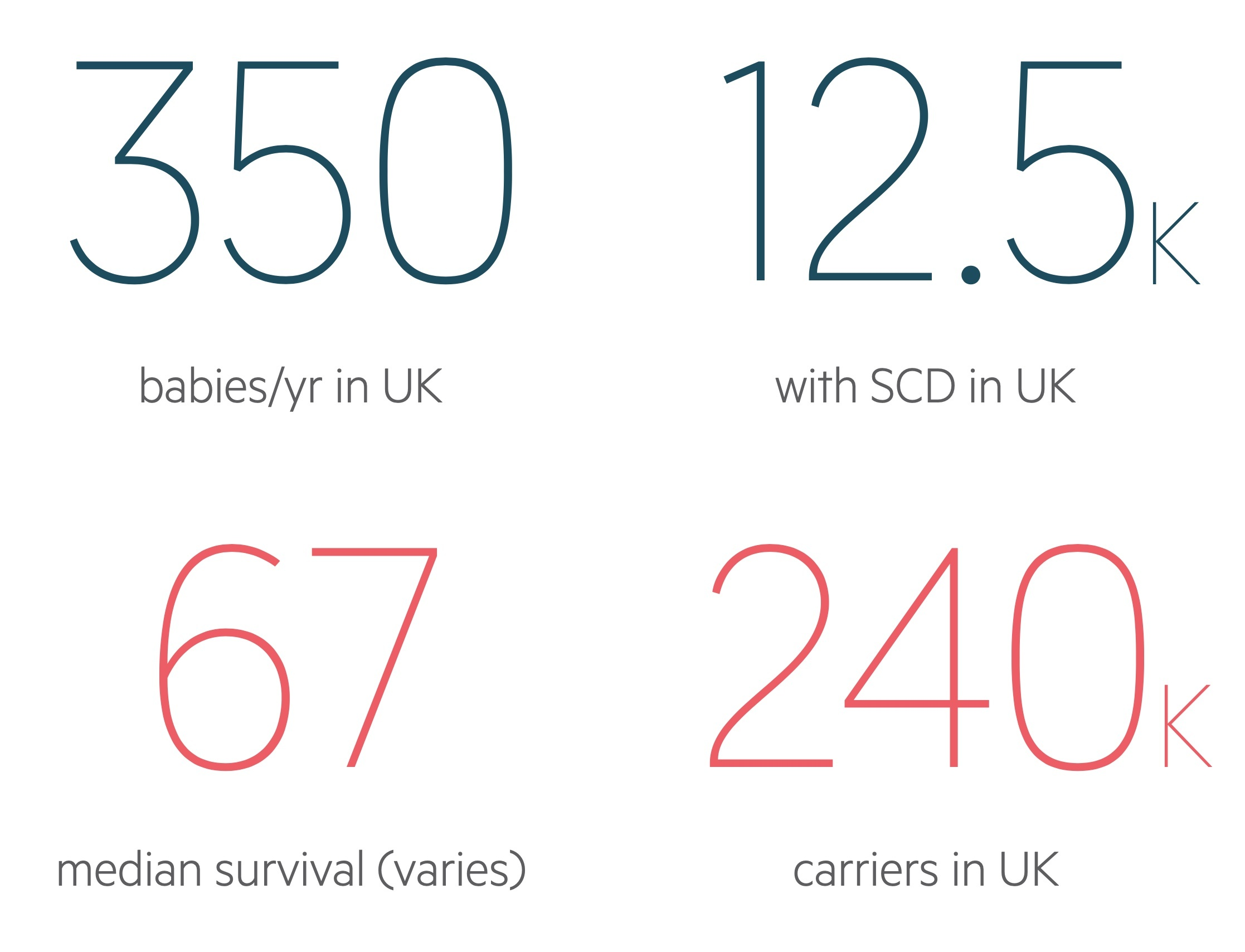 Sickle cell disease statistics