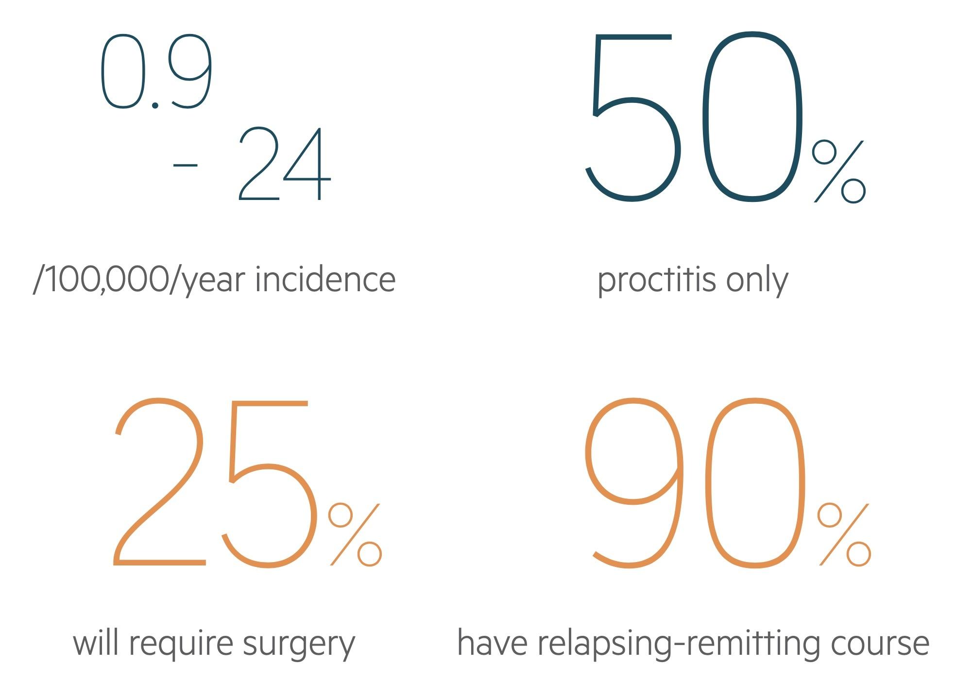 Ulcerative colitis statistics