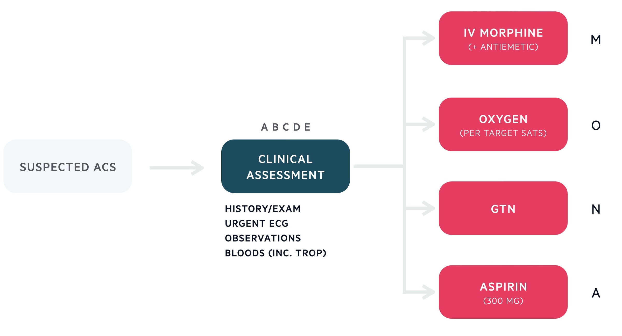 Initial management of acute coronary syndrome (ACS)