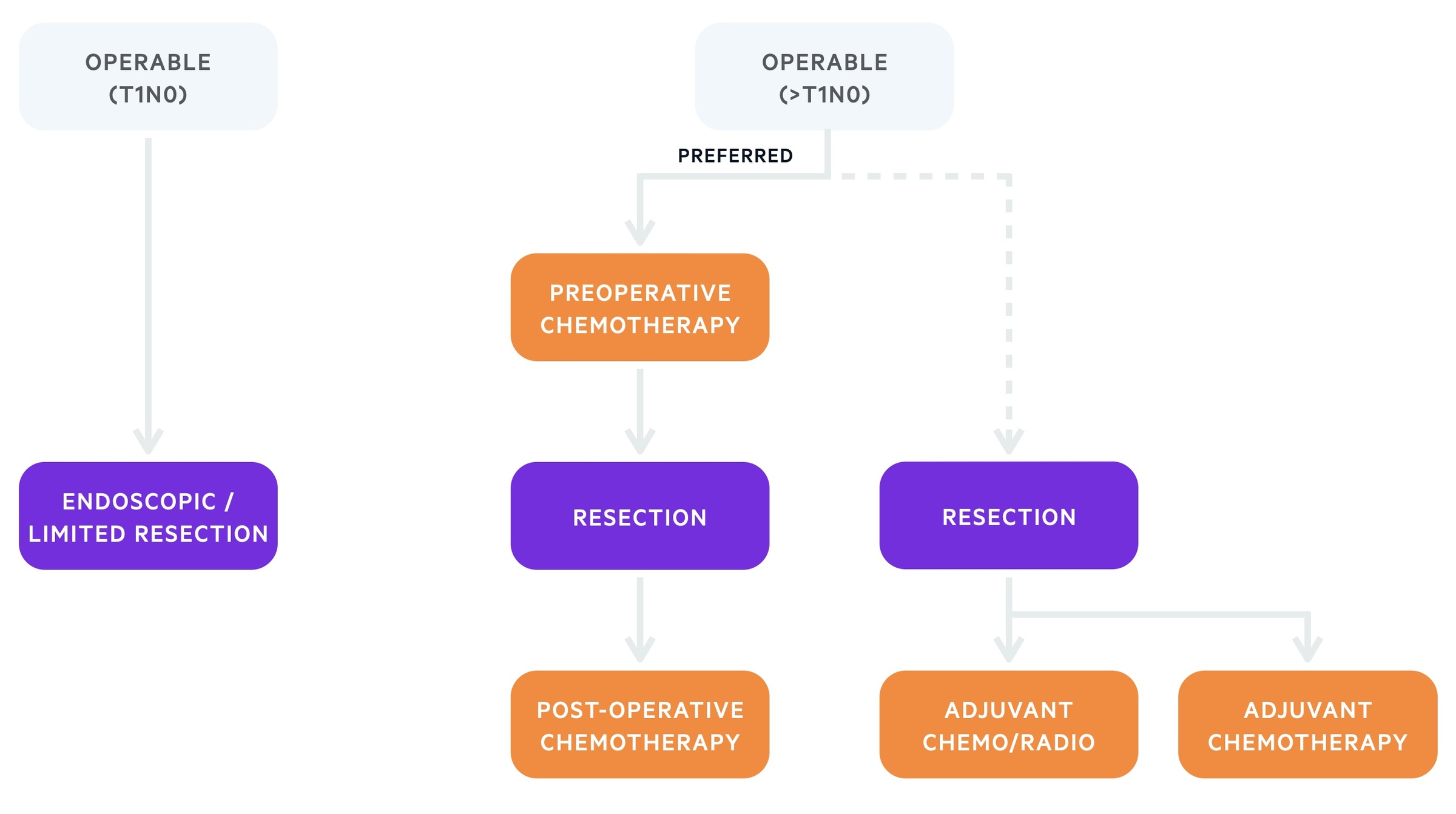Management of operable gastric cancer