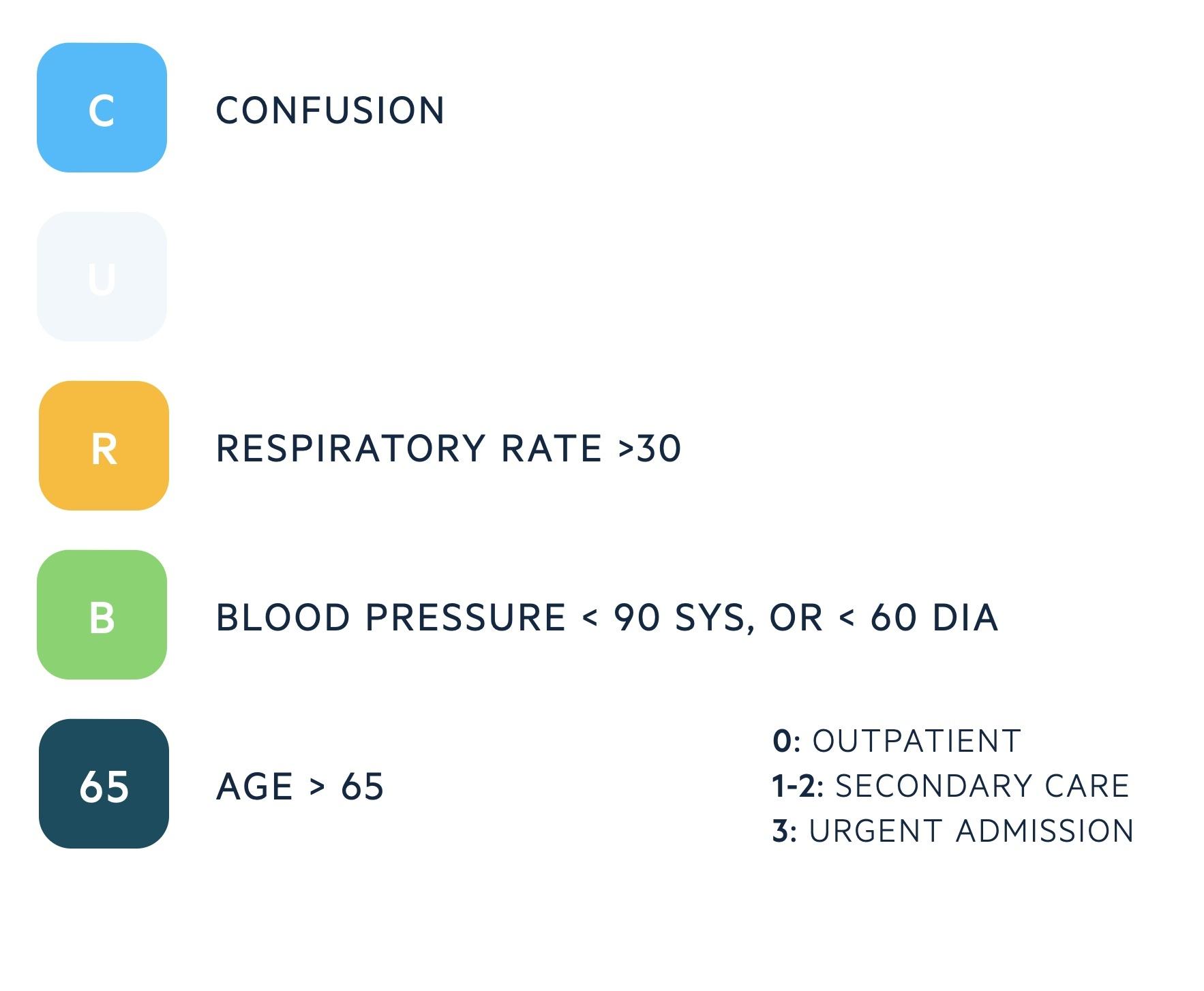 CRB-65 for pneumonia