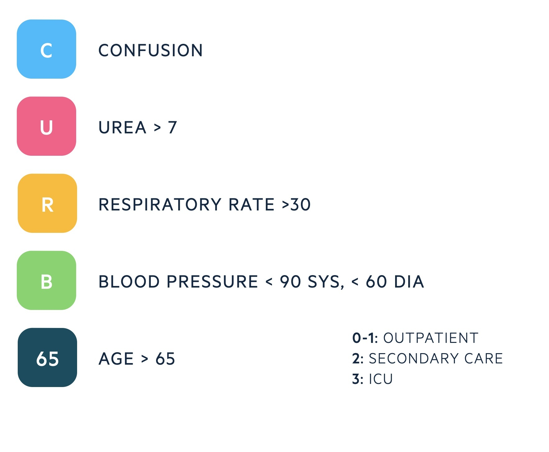 CURB-65 for pneumonia