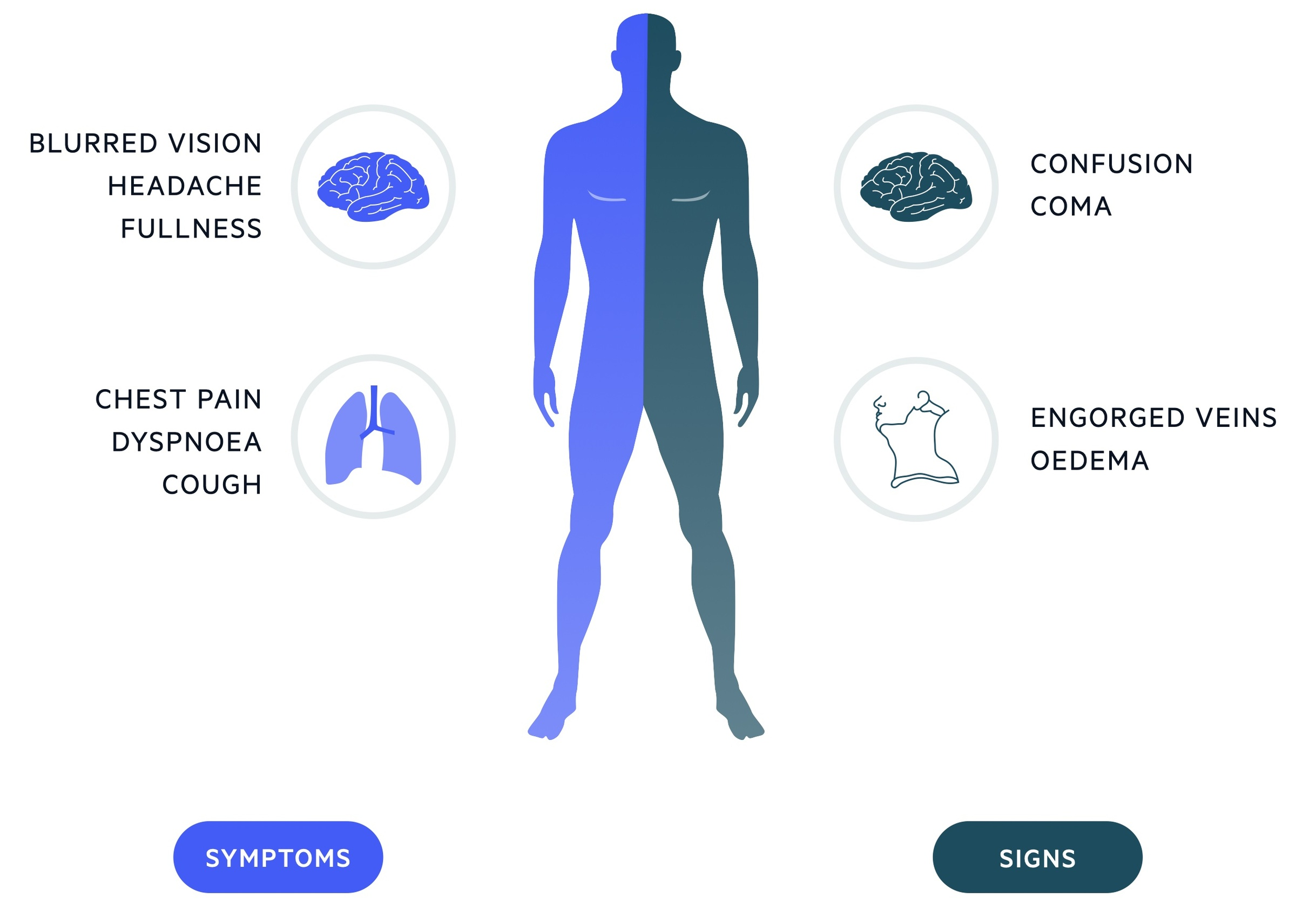 Clinical features of superior vena cava obstruction (SVCO)