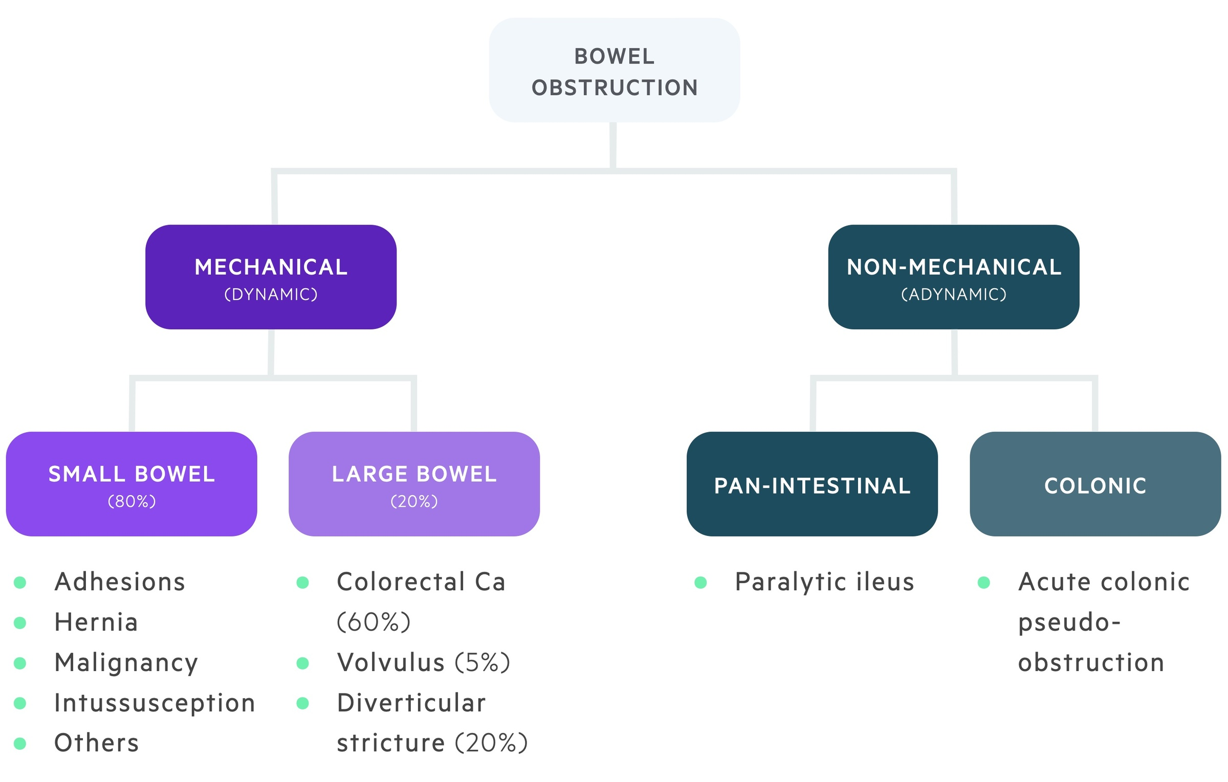 Aetiology of bowel obstruction