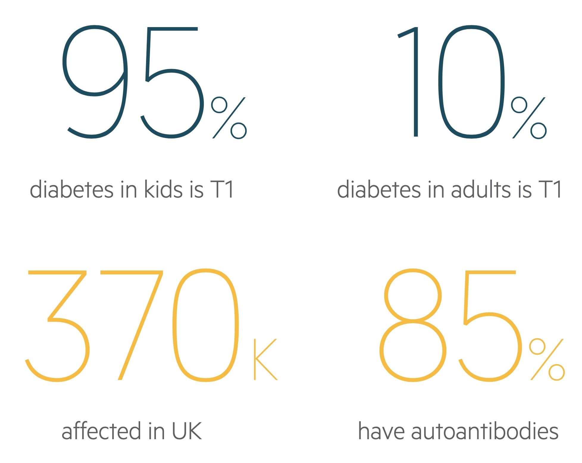 T1DM Statistics