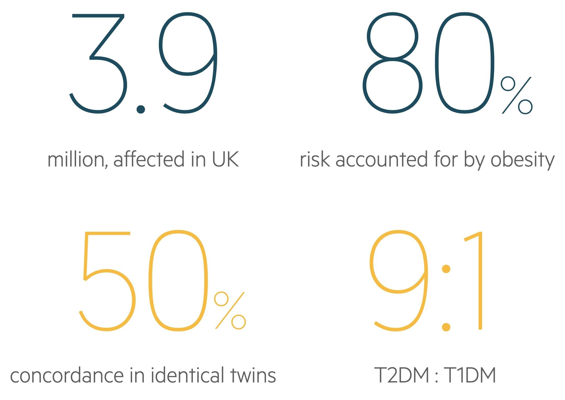 T2DM Statistics
