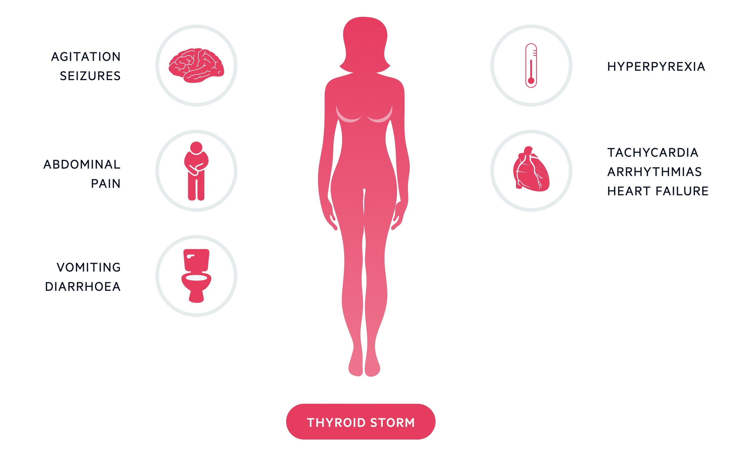 Clinical features of thyroid storm