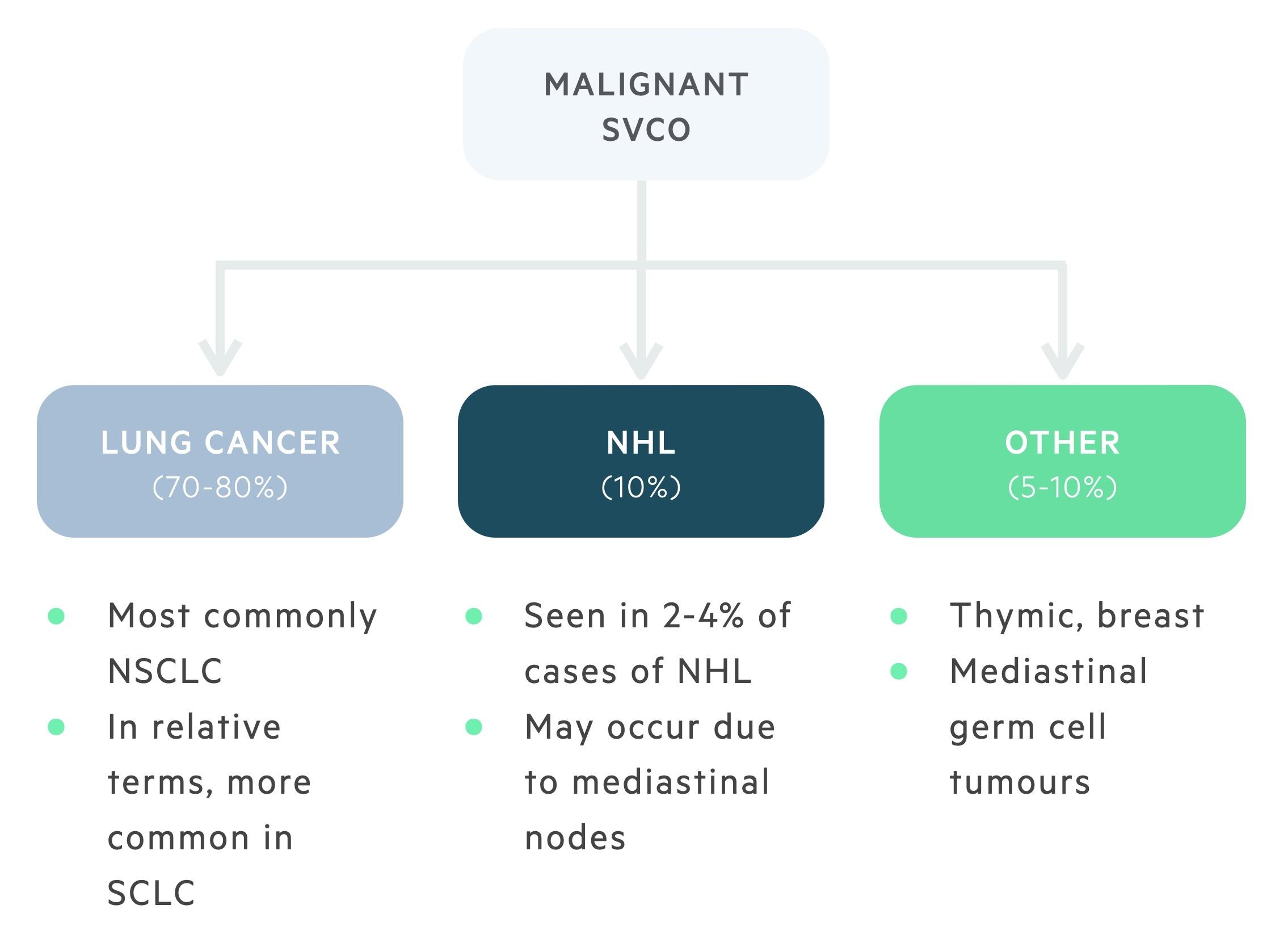 Causes of malignant SVCO