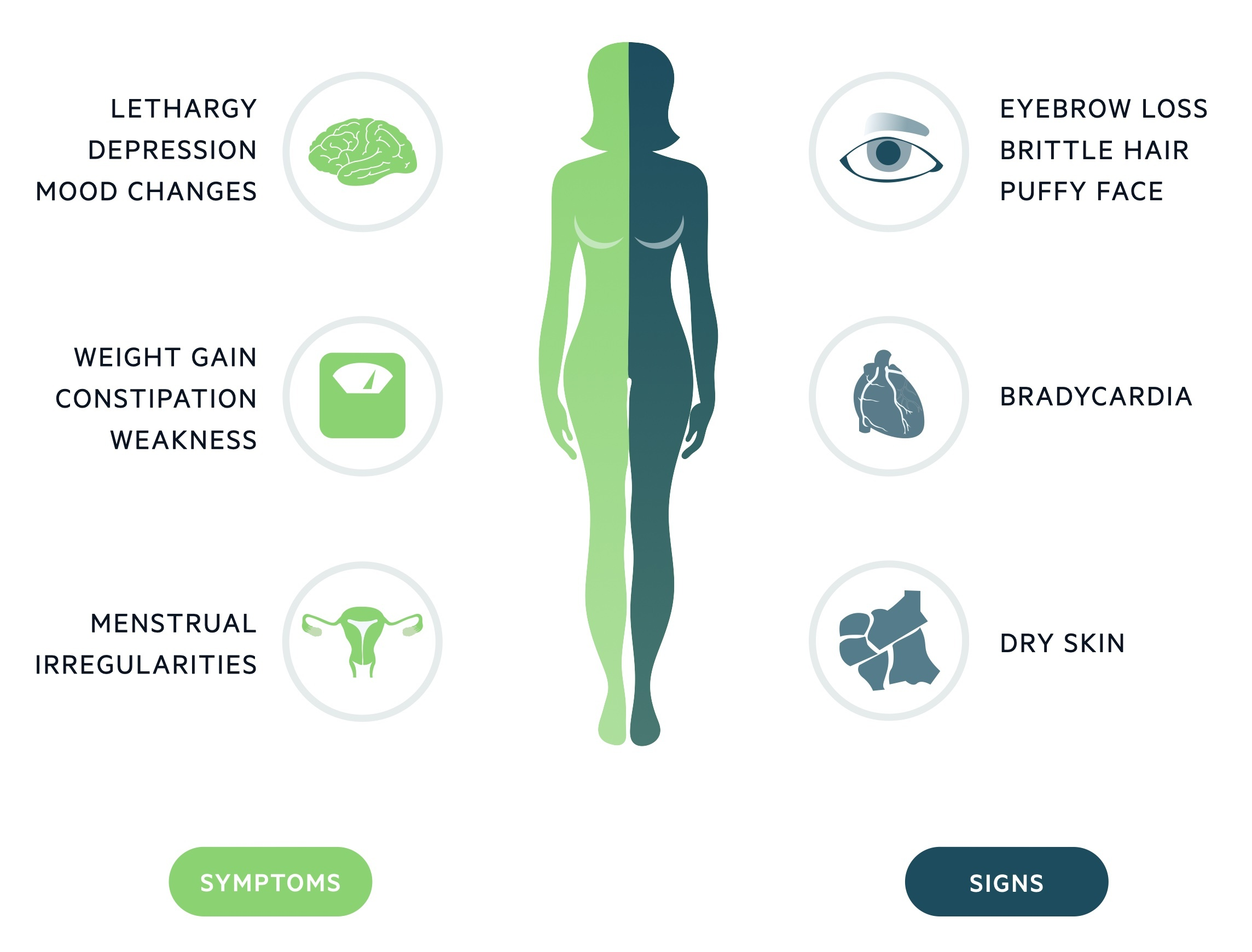 Clinical features of hypothyroidism