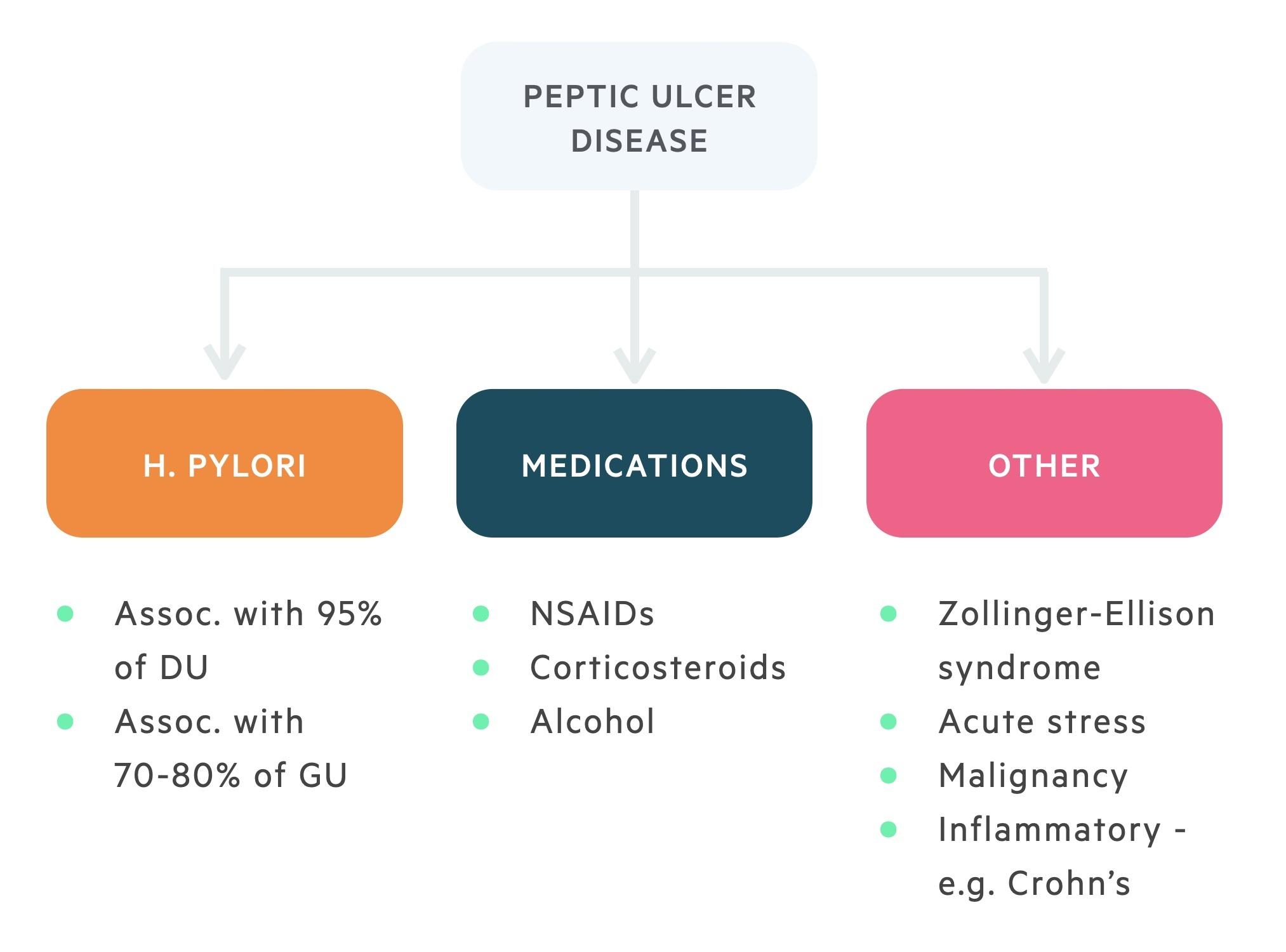 Aetiology of peptic ulcer disease