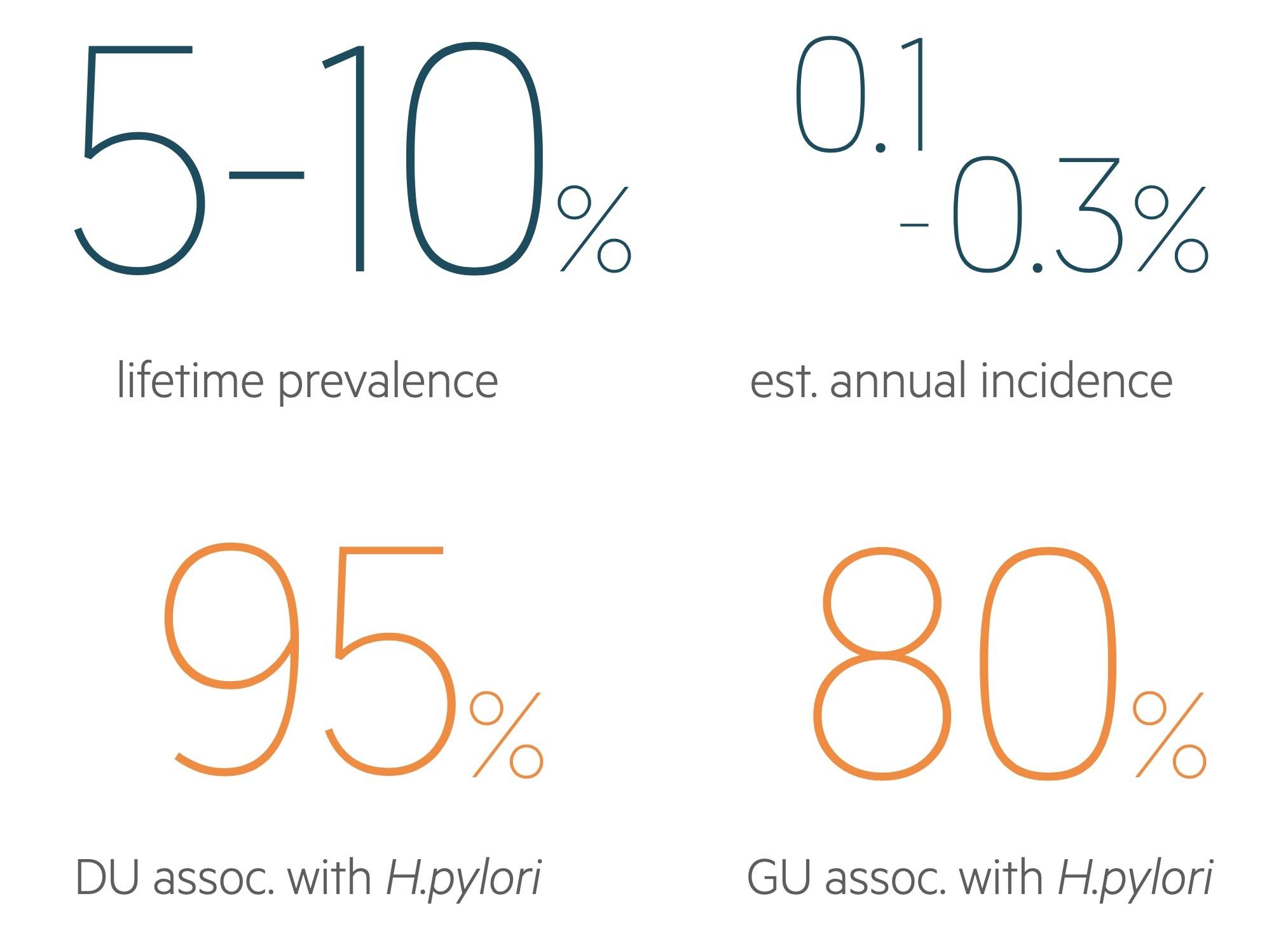 Peptic ulcer disease (PUD) statistics
