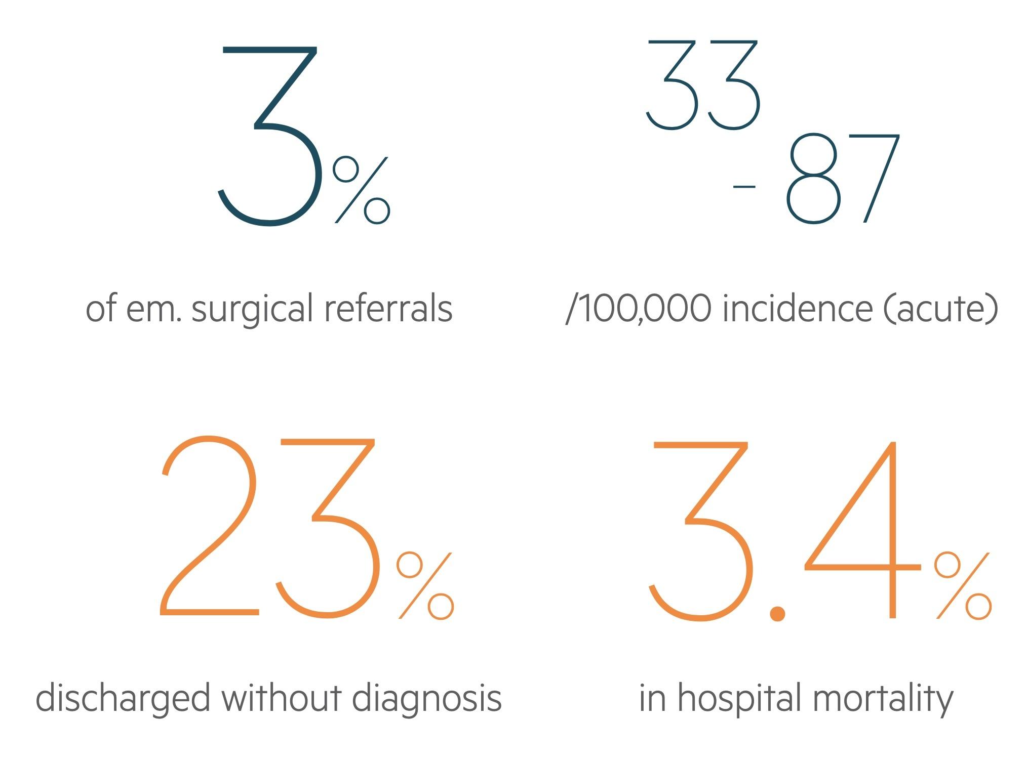 Lower GI bleeding statistics
