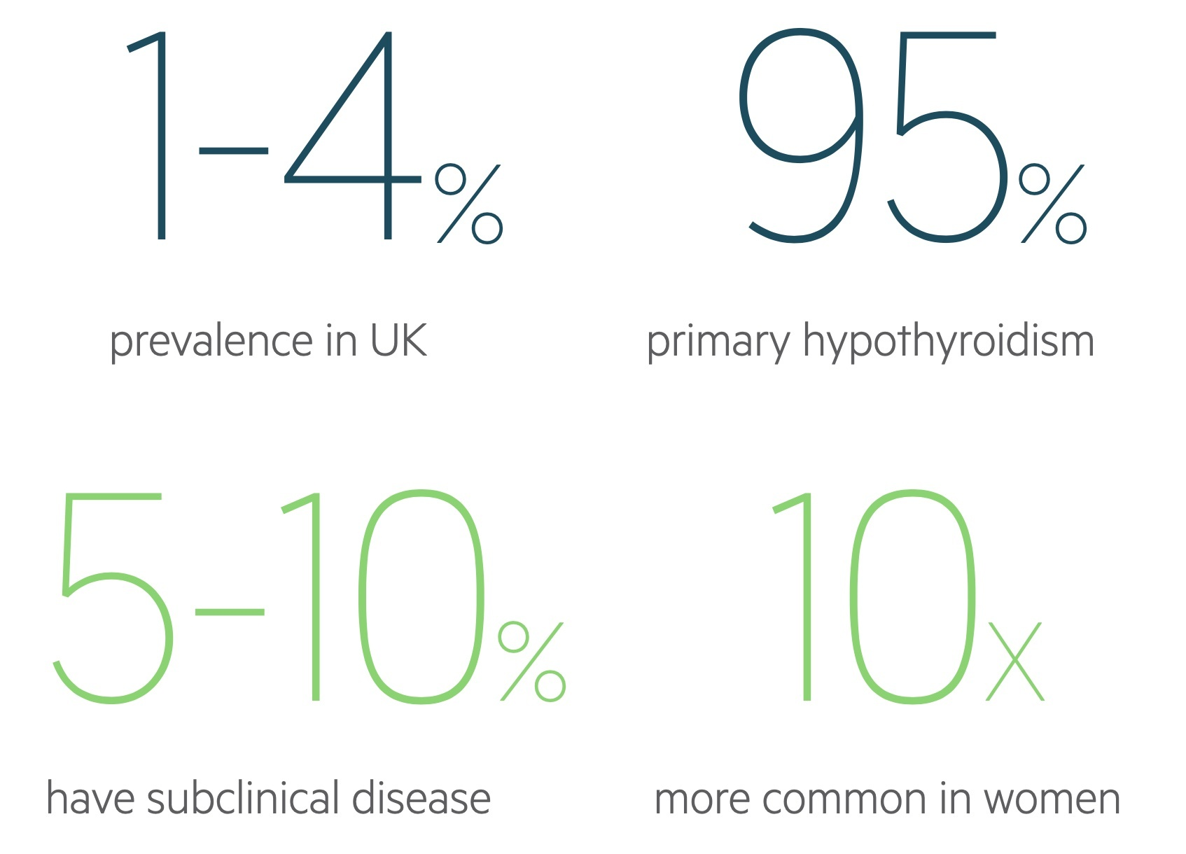 Hypothyroidism statistics
