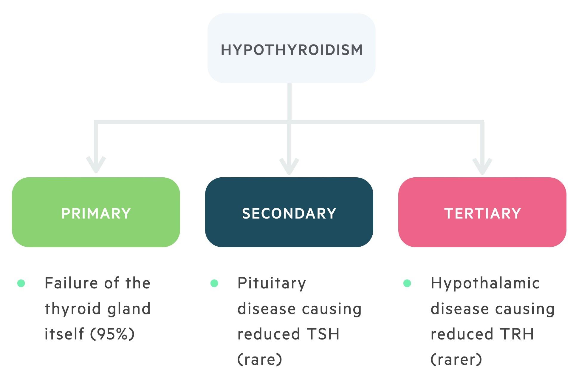 Classification of hypothyroidism
