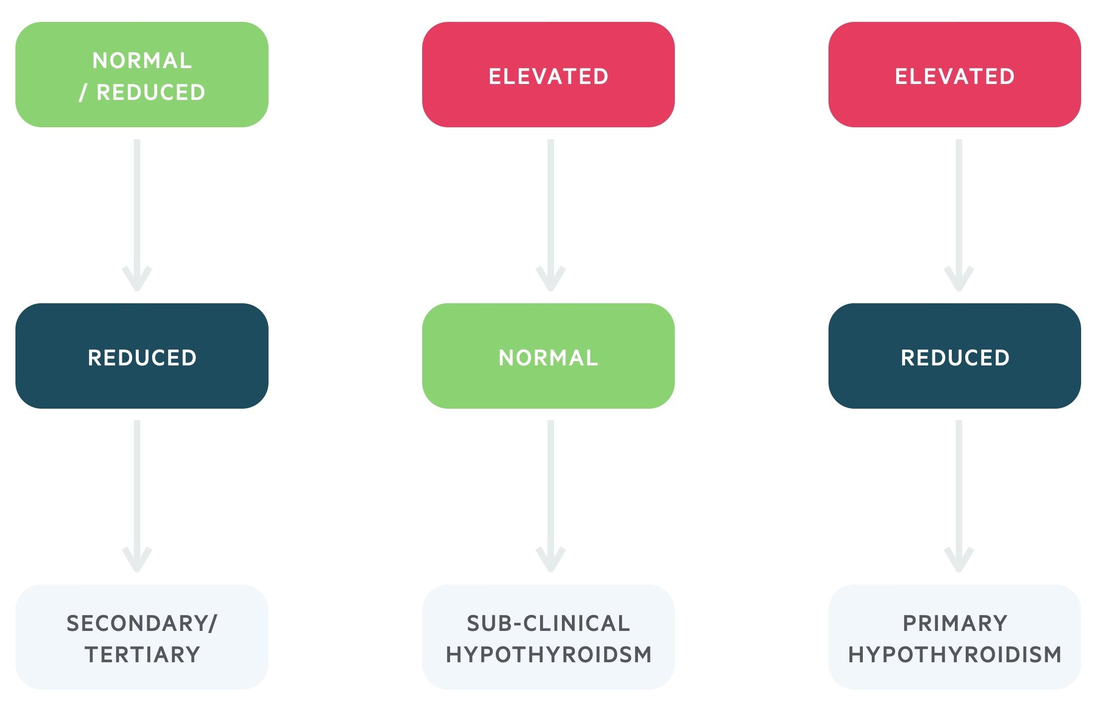 Diagnosis of hypothyroidism